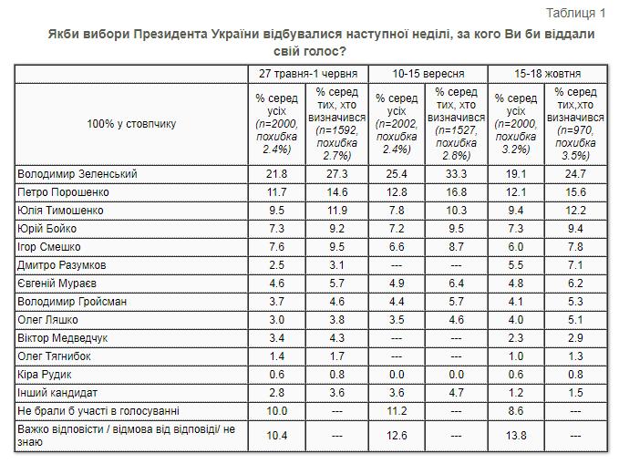 Президентский рейтинг в октябре-2021. Скриншот таблицы КМИС